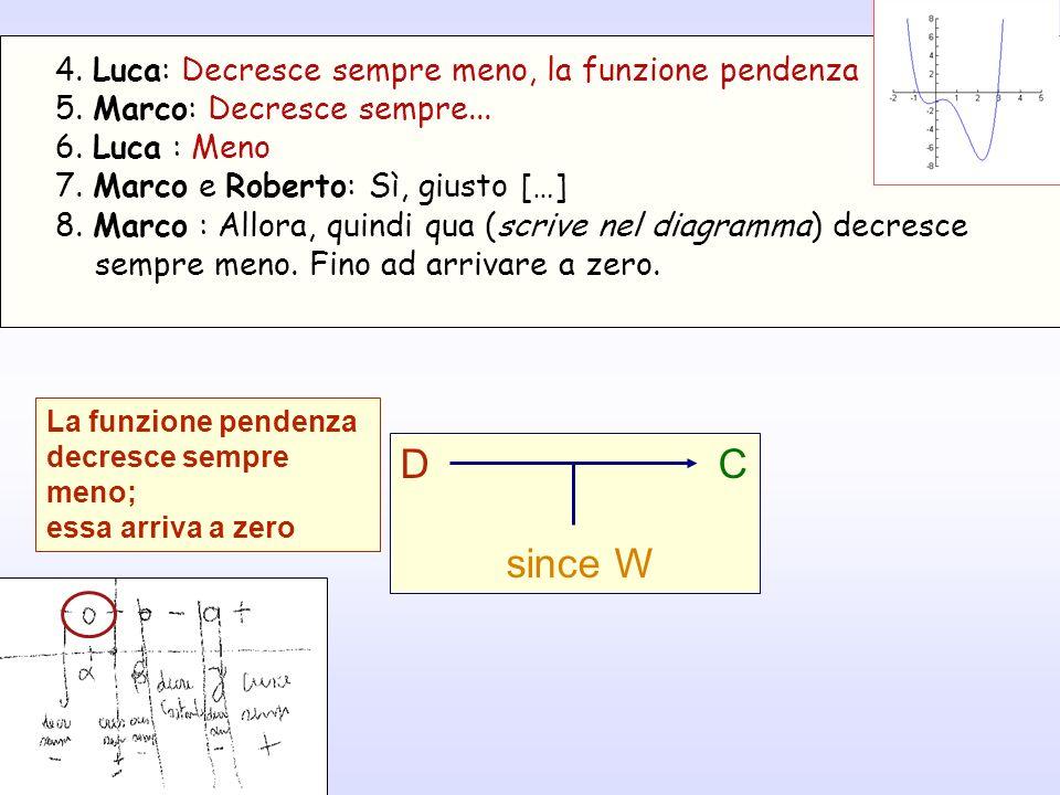 DC since W La funzione pendenza decresce sempre meno; essa arriva a zero 4. Luca: Decresce sempre meno, la funzione pendenza 5. Marco: Decresce sempre