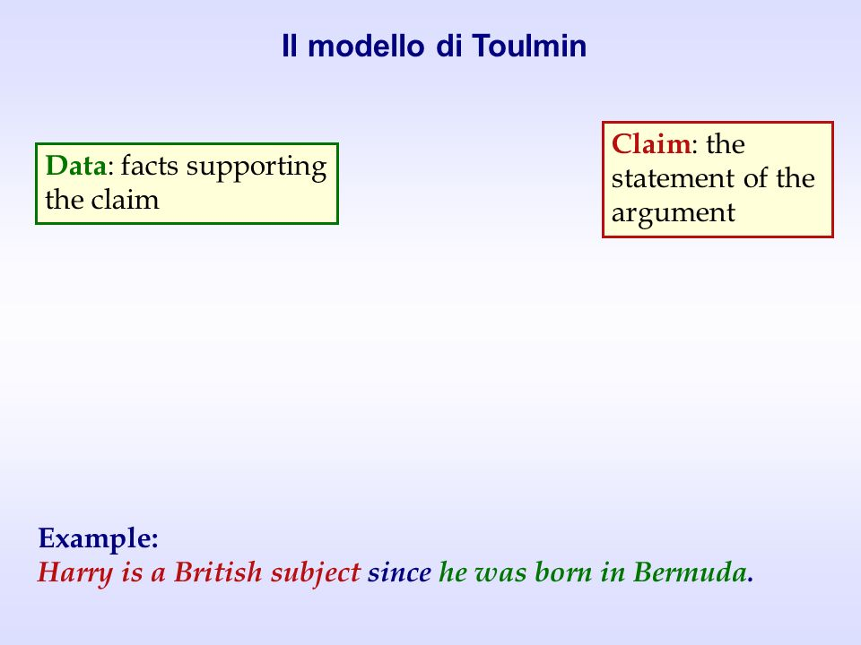Claim : the statement of the argument DC since W Data : facts supporting the claim Warrant : rule that connects data to the claim Example: Harry is a British subject since he was born in Bermuda.