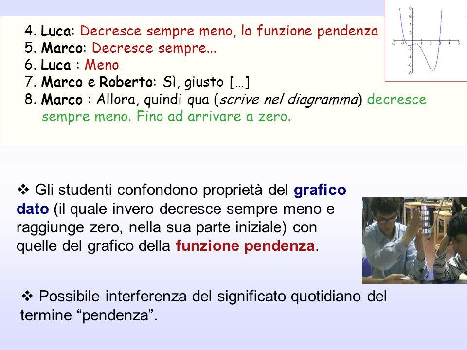 Gli studenti confondono proprietà del grafico dato (il quale invero decresce sempre meno e raggiunge zero, nella sua parte iniziale) con quelle del gr