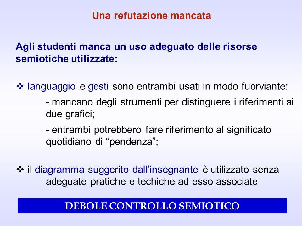 Agli studenti manca un uso adeguato delle risorse semiotiche utilizzate: languaggio e gesti sono entrambi usati in modo fuorviante: - mancano degli st