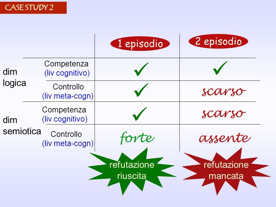 dim logica dim semiotica 1 episodio Competenza (liv cognitivo) Controllo (liv meta-cogn) Competenza (liv cognitivo) Controllo (liv meta-cogn) scarso a