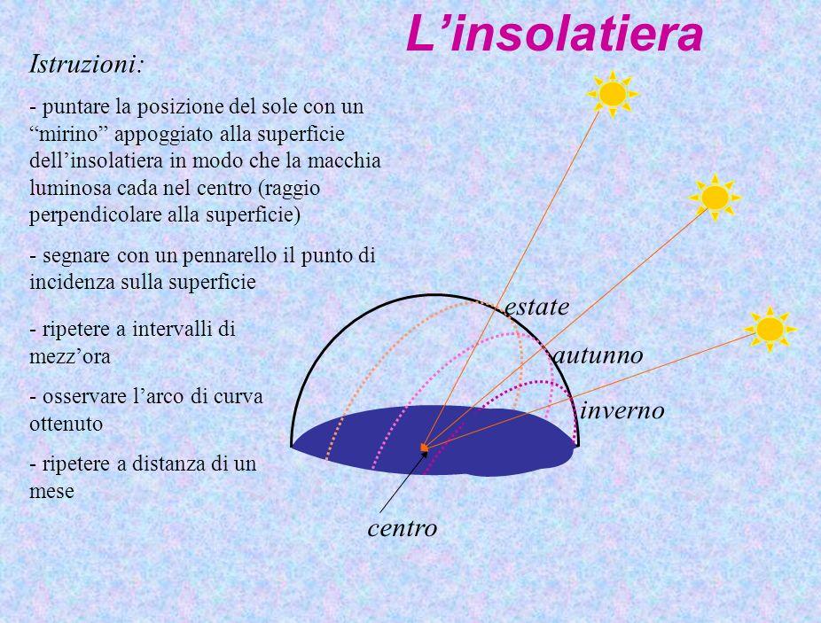 Linsolatiera Istruzioni: - puntare la posizione del sole con un mirino appoggiato alla superficie dellinsolatiera in modo che la macchia luminosa cada