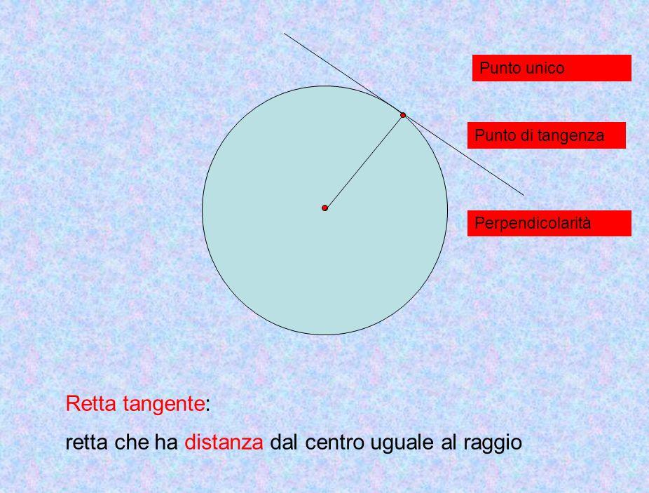 Punto unico Punto di tangenza Perpendicolarità Retta tangente: retta che ha distanza dal centro uguale al raggio