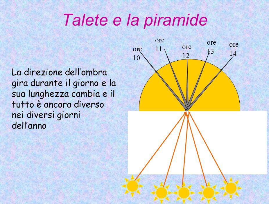 Talete e la piramide La direzione dellombra gira durante il giorno e la sua lunghezza cambia e il tutto è ancora diverso nei diversi giorni dellanno o