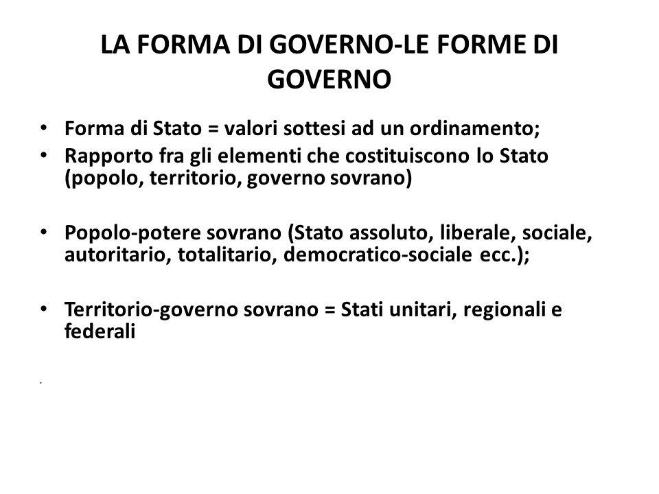 LA FORMA DI GOVERNO-LE FORME DI GOVERNO Forma di Stato = valori sottesi ad un ordinamento; Rapporto fra gli elementi che costituiscono lo Stato (popol