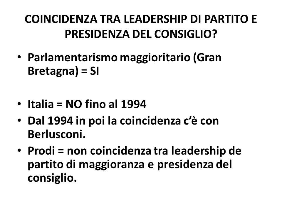 COINCIDENZA TRA LEADERSHIP DI PARTITO E PRESIDENZA DEL CONSIGLIO? Parlamentarismo maggioritario (Gran Bretagna) = SI Italia = NO fino al 1994 Dal 1994