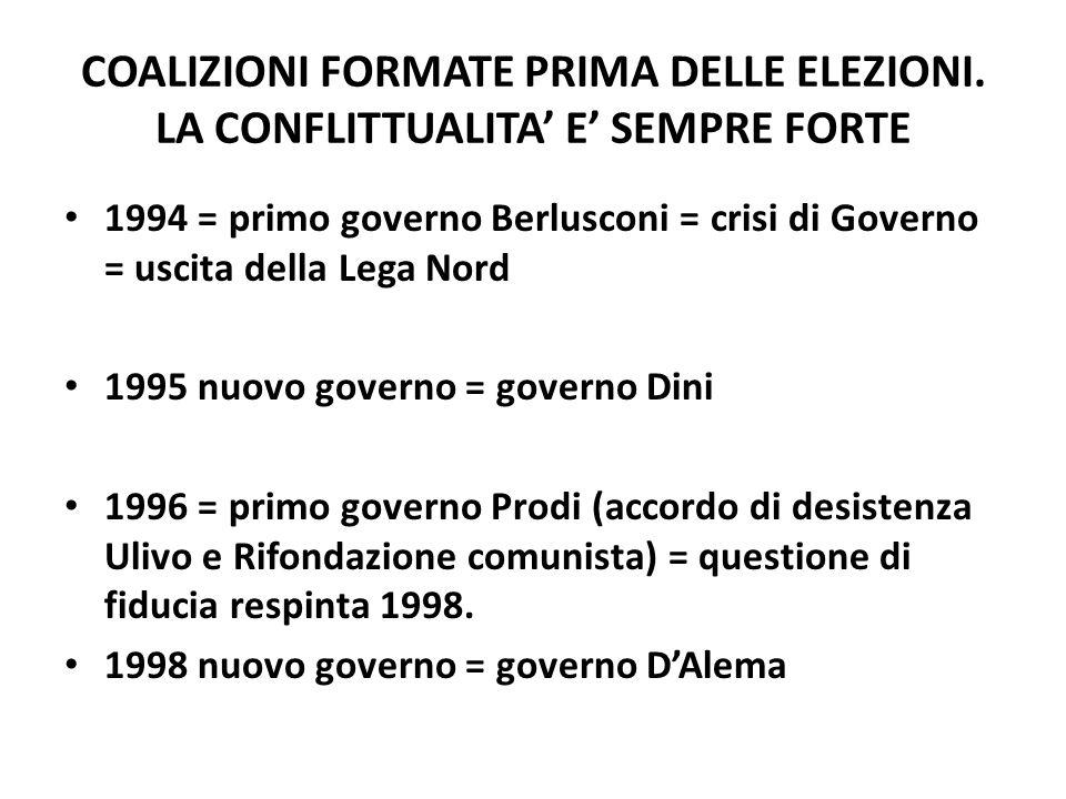 COALIZIONI FORMATE PRIMA DELLE ELEZIONI. LA CONFLITTUALITA E SEMPRE FORTE 1994 = primo governo Berlusconi = crisi di Governo = uscita della Lega Nord