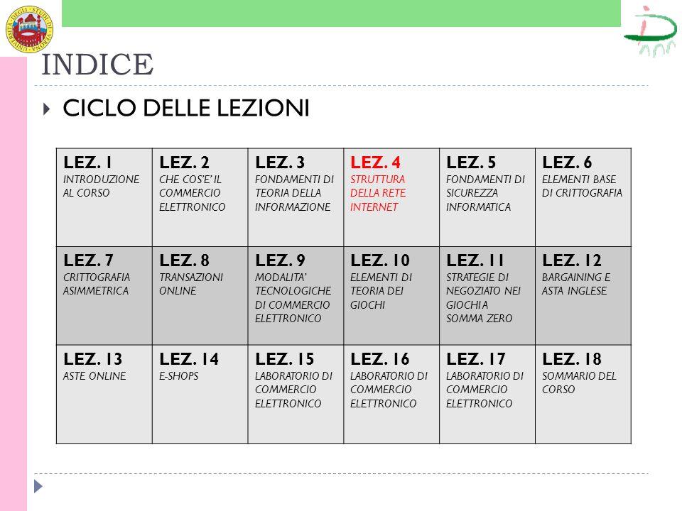INDICE CICLO DELLE LEZIONI LEZ.1 INTRODUZIONE AL CORSO LEZ.
