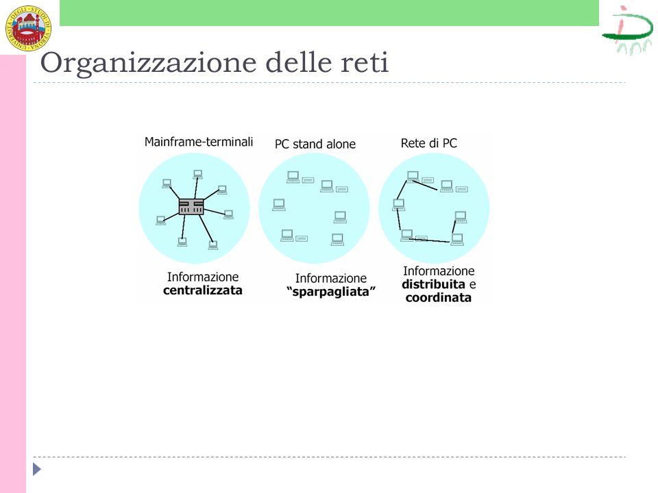 Organizzazione delle reti