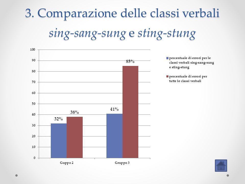 3. Comparazione delle classi verbali sing-sang-sung e sting-stung