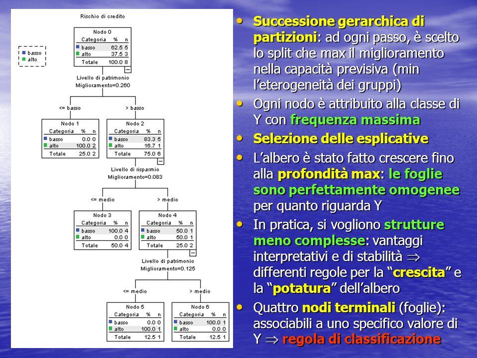 Successione gerarchica di partizioni: ad ogni passo, è scelto lo split che max il miglioramento nella capacità previsiva (min leterogeneità dei gruppi