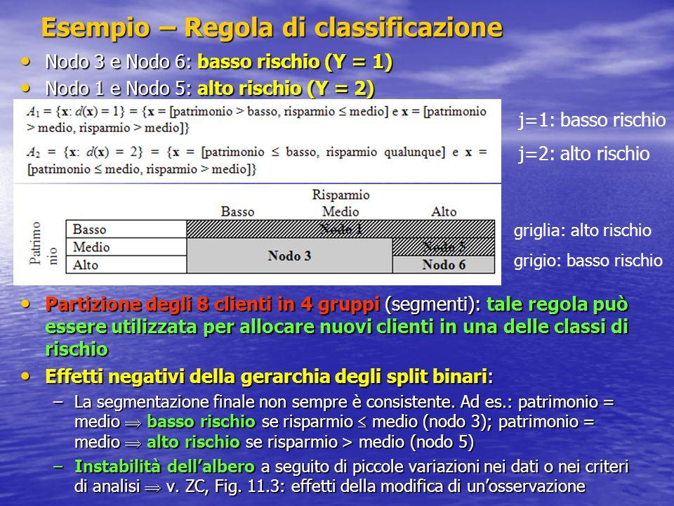 Esempio – Regola di classificazione Nodo 3 e Nodo 6: basso rischio (Y = 1) Nodo 3 e Nodo 6: basso rischio (Y = 1) Nodo 1 e Nodo 5: alto rischio (Y = 2