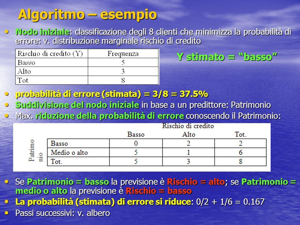 Algoritmo – esempio Nodo iniziale: classificazione degli 8 clienti che minimizza la probabilità di errore: v. distribuzione marginale rischio di credi