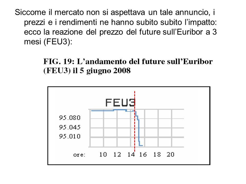 Siccome il mercato non si aspettava un tale annuncio, i prezzi e i rendimenti ne hanno subito subito limpatto: ecco la reazione del prezzo del future sullEuribor a 3 mesi (FEU3):