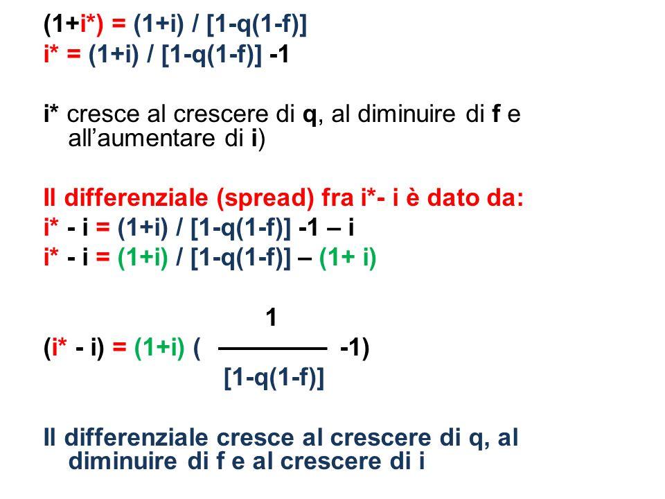 i* = (1+i) / [1-q(1-f)] -1 i* cresce al crescere di q, al diminuire di f e allaumentare di i) Il differenziale (spread) fra i*- i è dato da: i* - i = (1+i) / [1-q(1-f)] -1 – i i* - i = (1+i) / [1-q(1-f)] – (1+ i) 1 (i* - i) = (1+i) ( -1) [1-q(1-f)] Il differenziale cresce al crescere di q, al diminuire di f e al crescere di i