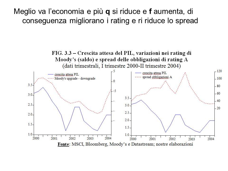 Meglio va leconomia e più q si riduce e f aumenta, di conseguenza migliorano i rating e ri riduce lo spread