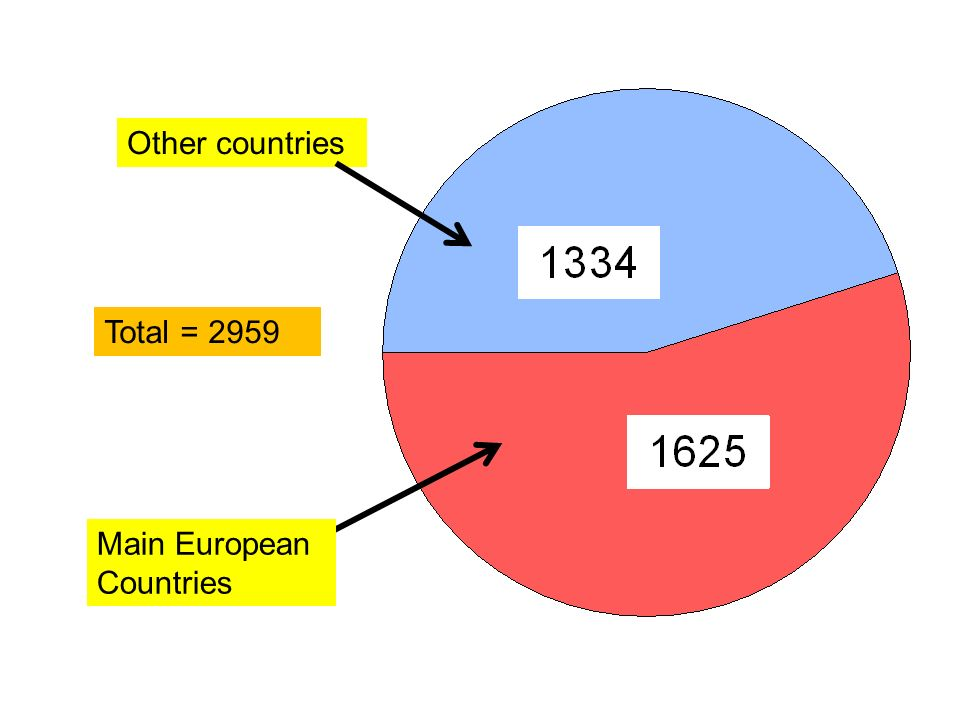 Main European Countries Other countries Total = 2959