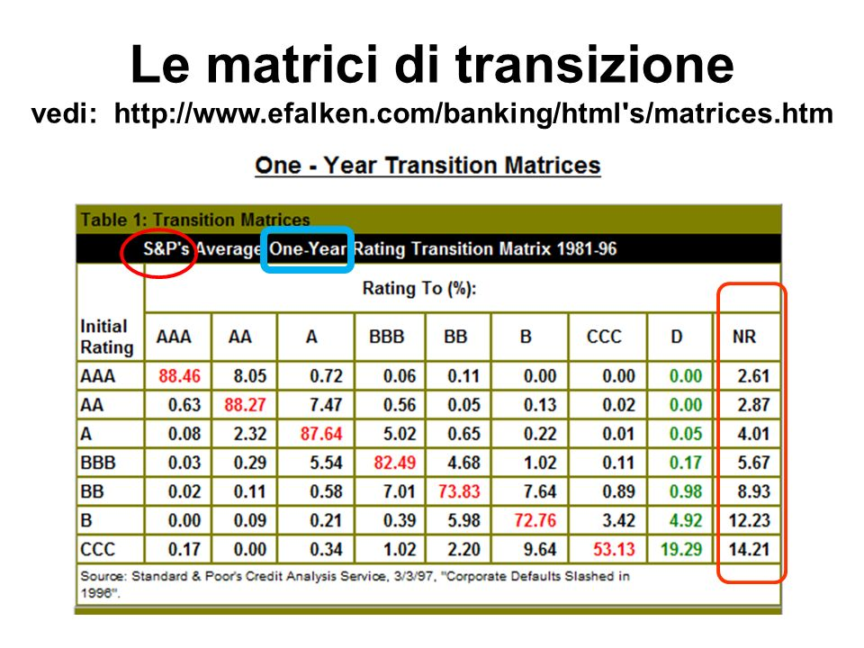 Le matrici di transizione vedi: http://www.efalken.com/banking/html s/matrices.htm