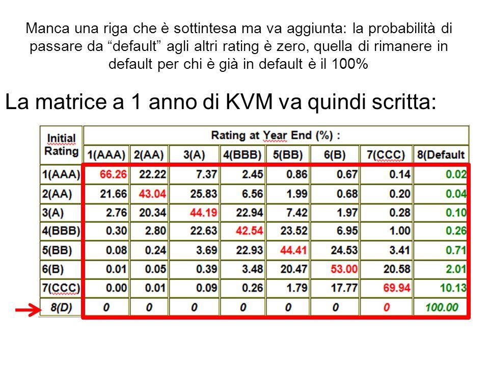 Manca una riga che è sottintesa ma va aggiunta: la probabilità di passare da default agli altri rating è zero, quella di rimanere in default per chi è già in default è il 100% La matrice a 1 anno di KVM va quindi scritta: