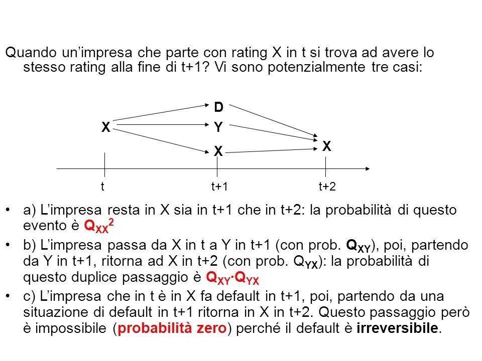 Quando unimpresa che parte con rating X in t si trova ad avere lo stesso rating alla fine di t+1.