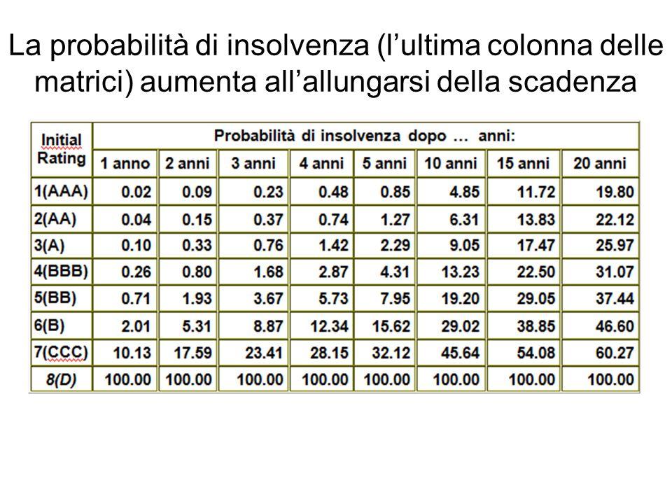 La probabilità di insolvenza (lultima colonna delle matrici) aumenta allallungarsi della scadenza