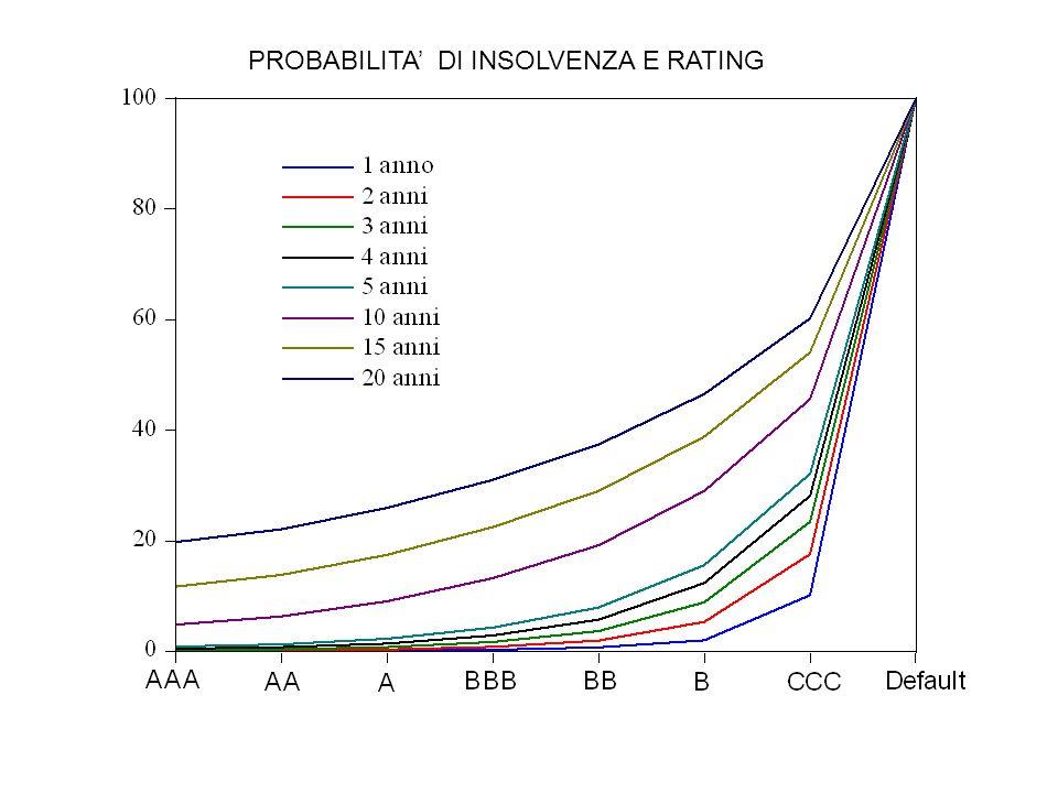 PROBABILITA DI INSOLVENZA E RATING