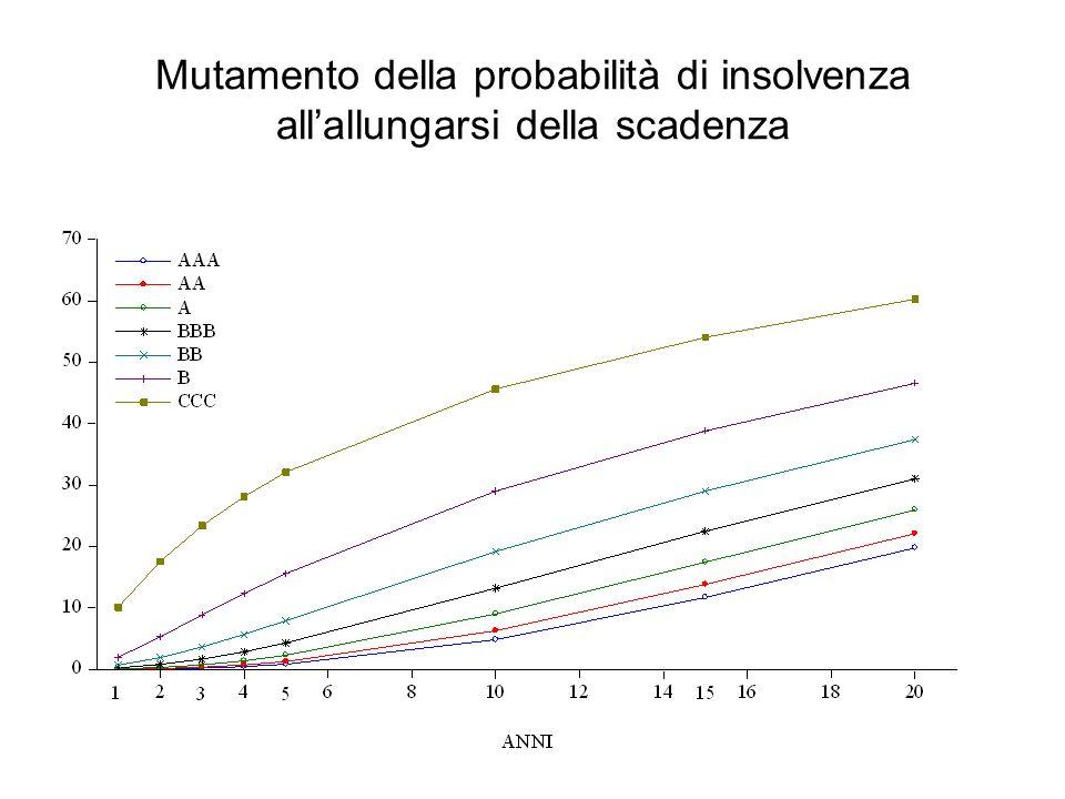 Mutamento della probabilità di insolvenza allallungarsi della scadenza