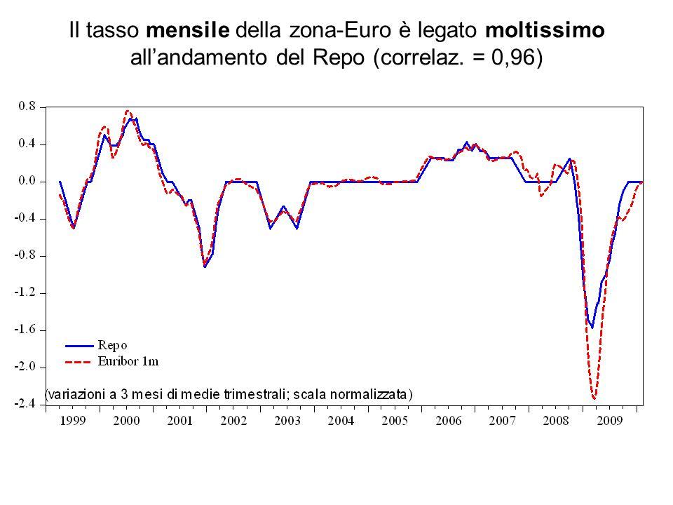 Il tasso mensile della zona-Euro è legato moltissimo allandamento del Repo (correlaz. = 0,96)