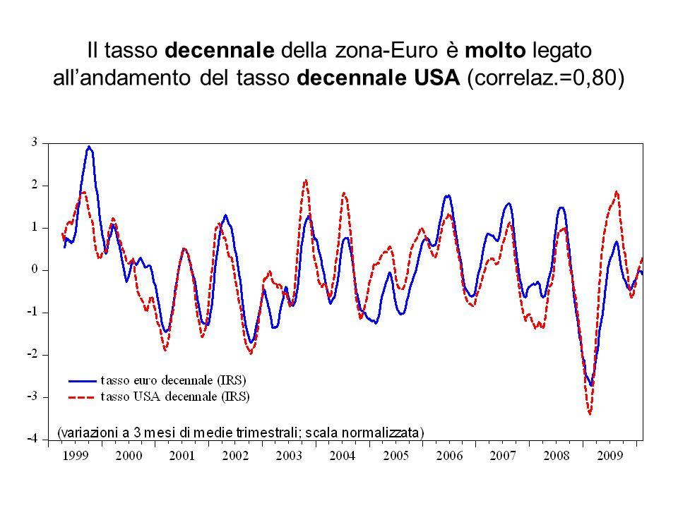 Il tasso decennale della zona-Euro è molto legato allandamento del tasso decennale USA (correlaz.=0,80)