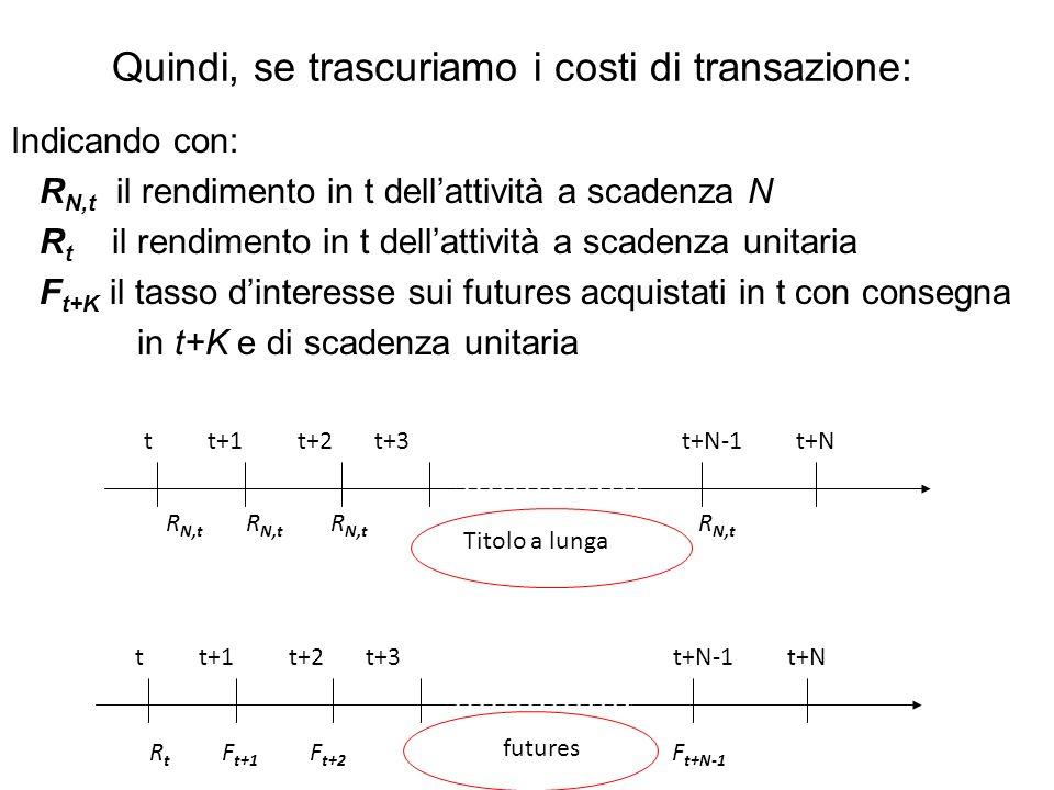 Quindi, se trascuriamo i costi di transazione: Indicando con: R N,t il rendimento in t dellattività a scadenza N R t il rendimento in t dellattività a scadenza unitaria F t+K il tasso dinteresse sui futures acquistati in t con consegna in t+K e di scadenza unitaria R t F t+1 F t+2 F t+N-1 t t+1 t+2 t+3 t+N-1 t+N R N,t R N,t R N,t R N,t Titolo a lunga futures
