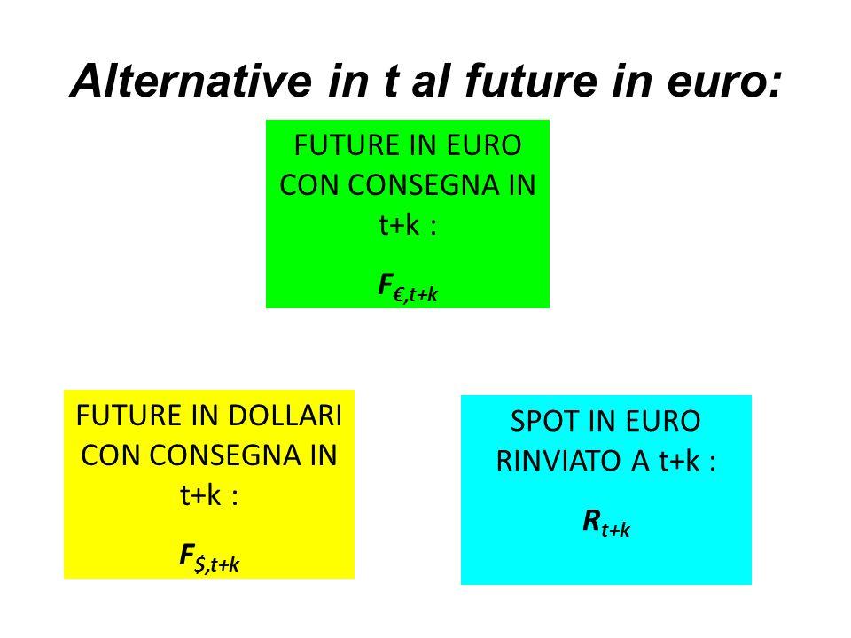 Alternative in t al future in euro: FUTURE IN EURO CON CONSEGNA IN t+k : F,t+k FUTURE IN DOLLARI CON CONSEGNA IN t+k : F $,t+k SPOT IN EURO RINVIATO A t+k : R t+k