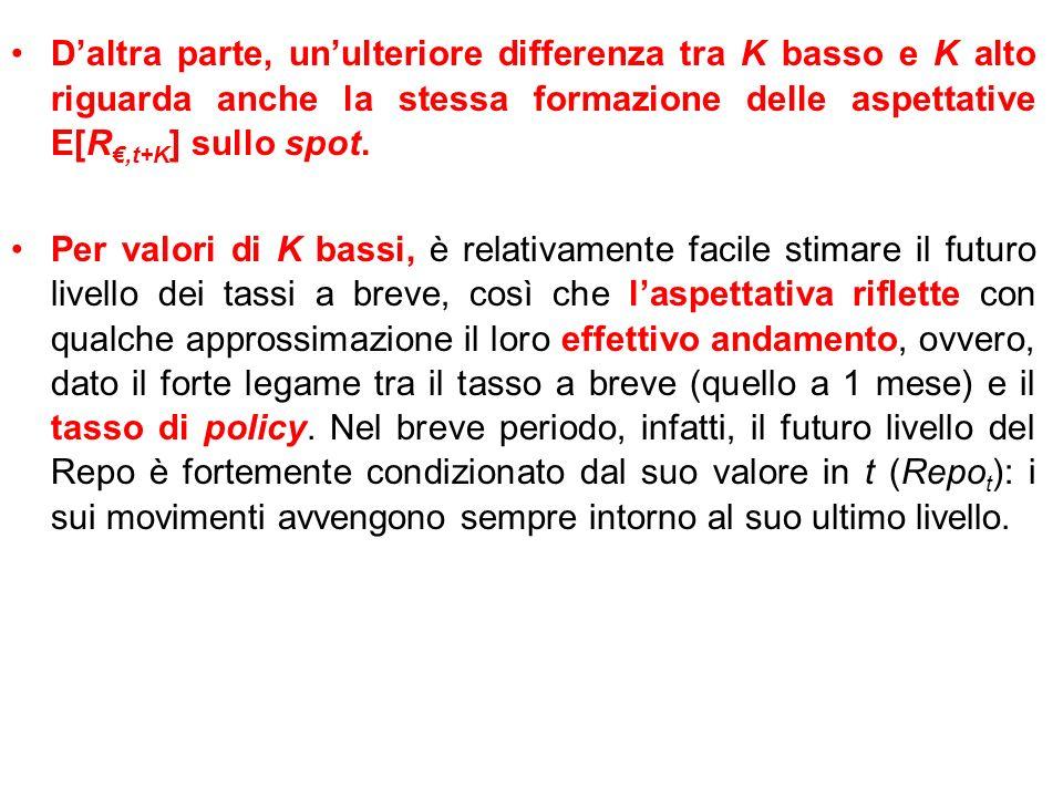 Daltra parte, unulteriore differenza tra K basso e K alto riguarda anche la stessa formazione delle aspettative E[R,t+K ] sullo spot.