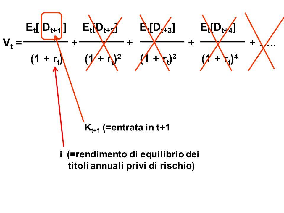 Lefficienza valutativa implica che: 100 (1-q) K t+1 = 100f q E t [K t+1 ] = 100(1-q)+100fq = 100[(1-q)+fq] = = 100[1-q(1-f)] t t+1 P t = V t = E t [K t+1 ]/(1+i) E t [K t+1 ] K t+1