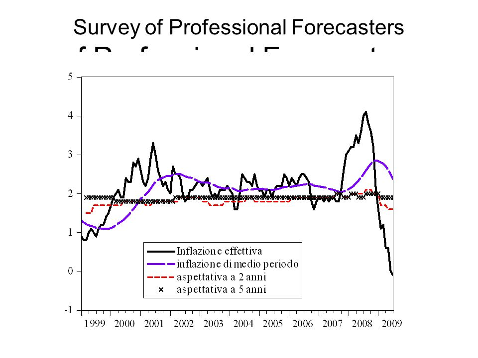 Survey of Professional Forecasters of Professional Forecasters