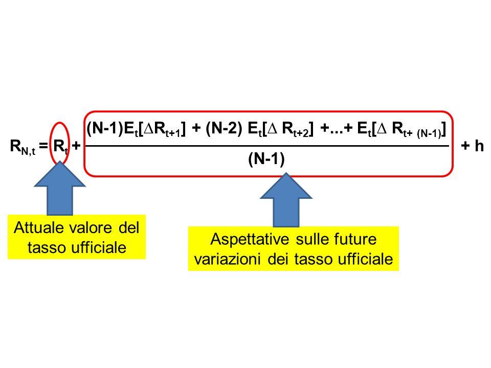 R N,t = R t + + h (N-1)E t [R t+1 ] + (N-2) E t [ R t+2 ] +...+ E t [ R t+ (N-1) ] (N-1) Aspettative sulle future variazioni dei tasso ufficiale Attuale valore del tasso ufficiale