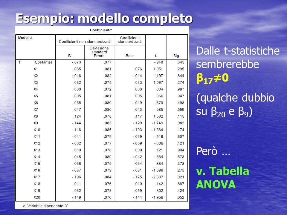 Esempio: modello completo Al 5% NON possiamo rifiutare H 0 : β 1 = β 2 = … = β 20 = 0 Perché cè contrasto con il test t che porta a rifiutare β 17 =0?