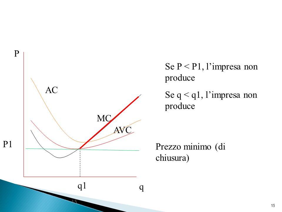 15 q1 q P MC AVC AC Prezzo minimo (di chiusura) P1 Se P < P1, limpresa non produce Se q < q1, limpresa non produce