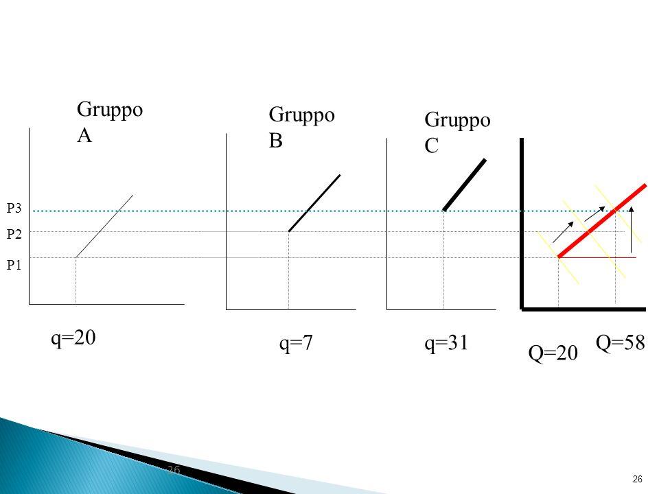 26 P1 P2 P3 q=20 q=7q=31Q=58 Gruppo A Gruppo B Gruppo C Q=20