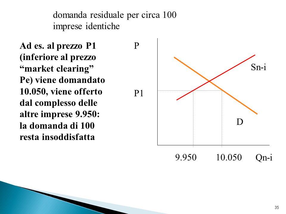 35 Sn-i D 10.0509.950 domanda residuale per circa 100 imprese identiche P Qn-i Ad es. al prezzo P1 (inferiore al prezzo market clearing Pe) viene doma