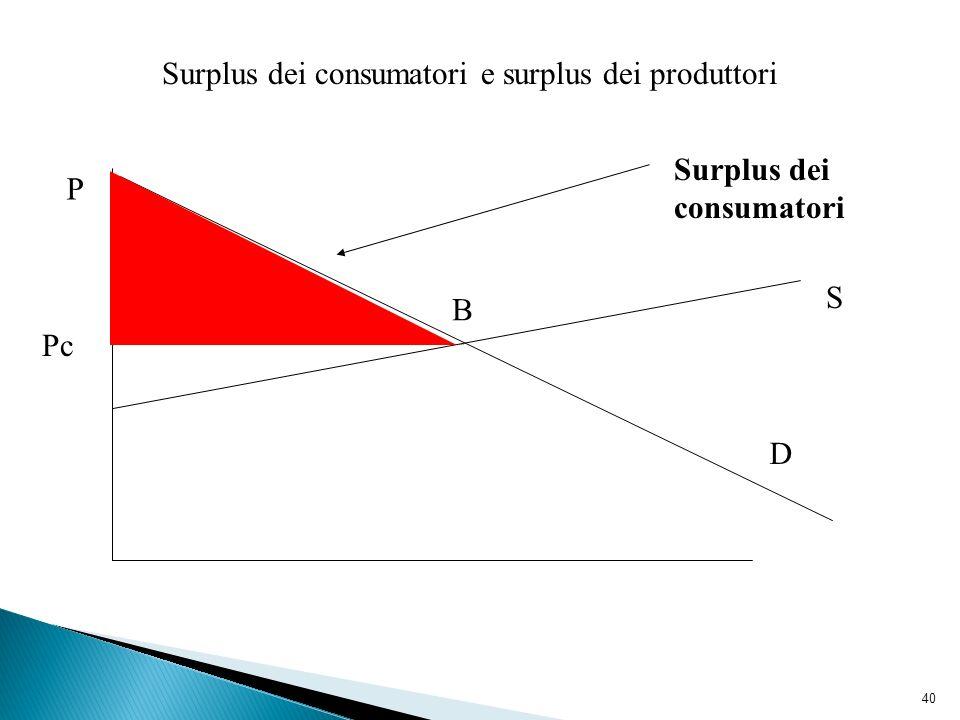 40 Surplus dei consumatori e surplus dei produttori D S Pc Surplus dei consumatori P B