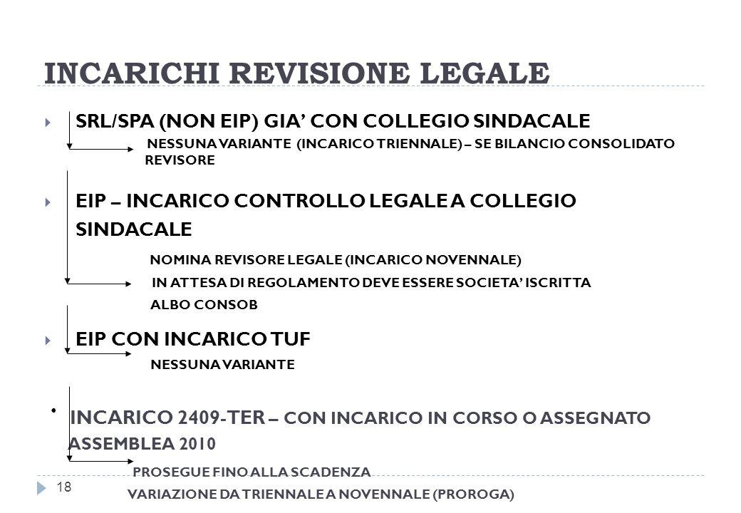 INCARICHI REVISIONE LEGALE 18 SRL/SPA (NON EIP) GIA CON COLLEGIO SINDACALE NESSUNA VARIANTE (INCARICO TRIENNALE) – SE BILANCIO CONSOLIDATO REVISORE EIP – INCARICO CONTROLLO LEGALE A COLLEGIO SINDACALE NOMINA REVISORE LEGALE (INCARICO NOVENNALE) IN ATTESA DI REGOLAMENTO DEVE ESSERE SOCIETA ISCRITTA ALBO CONSOB EIP CON INCARICO TUF NESSUNA VARIANTE INCARICO 2409-TER – CON INCARICO IN CORSO O ASSEGNATO ASSEMBLEA 2010 PROSEGUE FINO ALLA SCADENZA VARIAZIONE DA TRIENNALE A NOVENNALE (PROROGA)