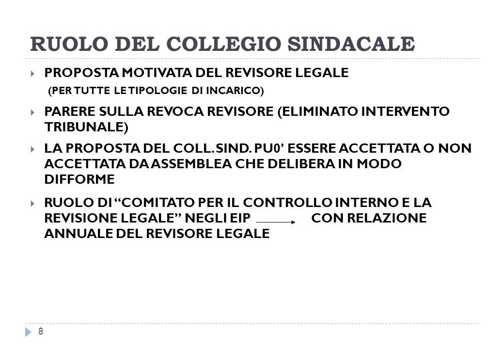 RUOLO DEL COLLEGIO SINDACALE 8 PROPOSTA MOTIVATA DEL REVISORE LEGALE (PER TUTTE LE TIPOLOGIE DI INCARICO) PARERE SULLA REVOCA REVISORE (ELIMINATO INTERVENTO TRIBUNALE) LA PROPOSTA DEL COLL.