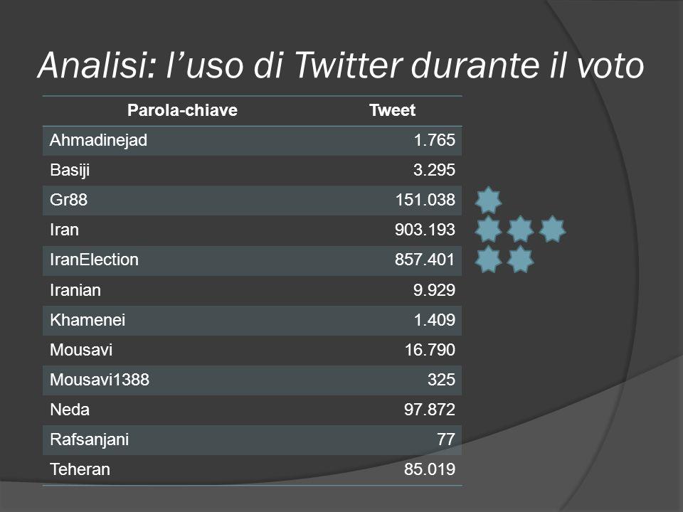 Analisi: luso di Twitter durante il voto The iranian election on Twitter (Web Ecology Project) Dal 7 al 26 giugno 2009: 2.024.166 messaggi (tweet) ana