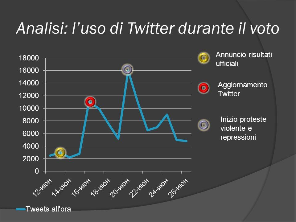 Analisi: luso di Twitter durante il voto 42%