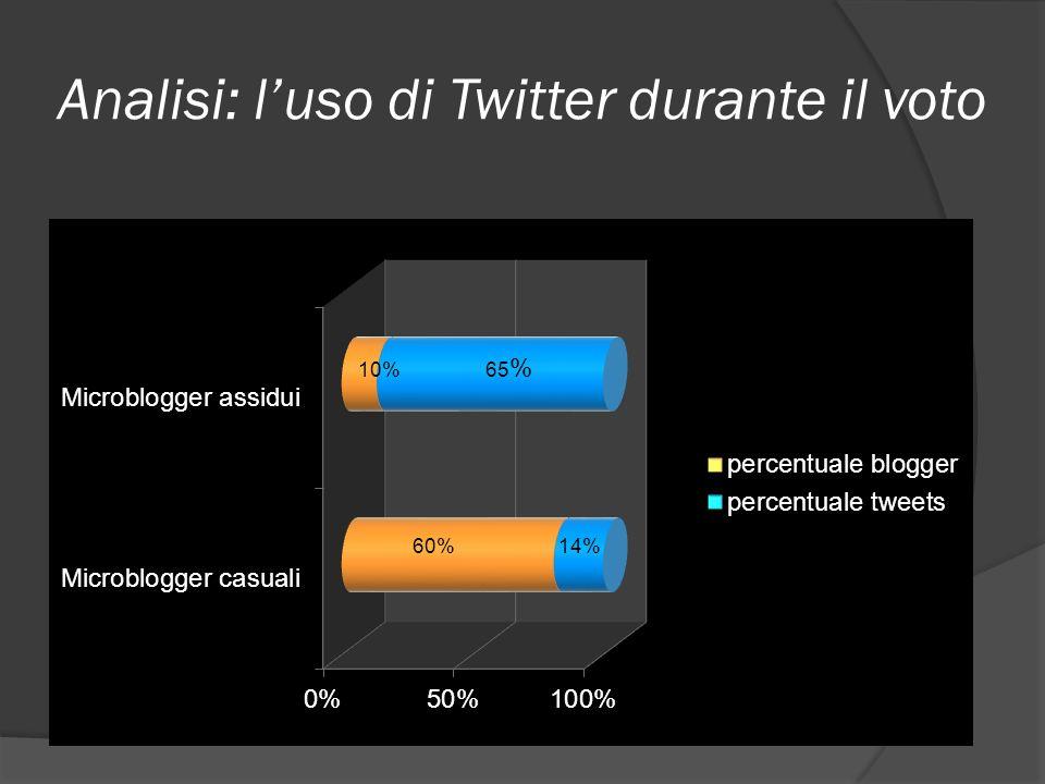 Analisi: luso di Twitter durante il voto Annuncio risultati ufficiali Aggiornamento Twitter Inizio proteste violente e repressioni