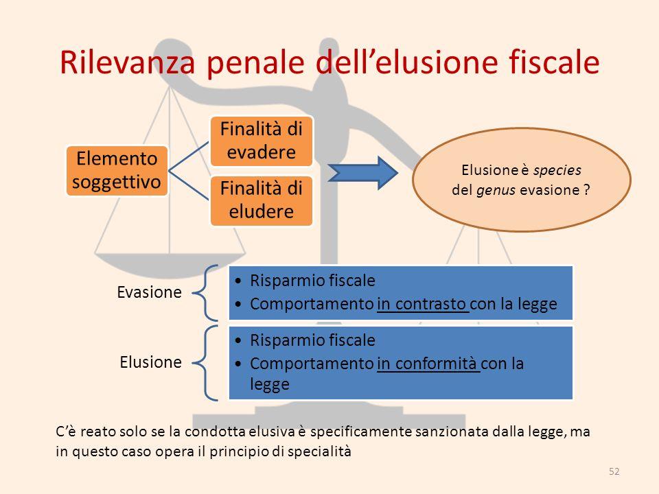 Rilevanza penale dellelusione fiscale Elemento soggettivo Finalità di evadere Finalità di eludere 52 Evasione Risparmio fiscale Comportamento in contr
