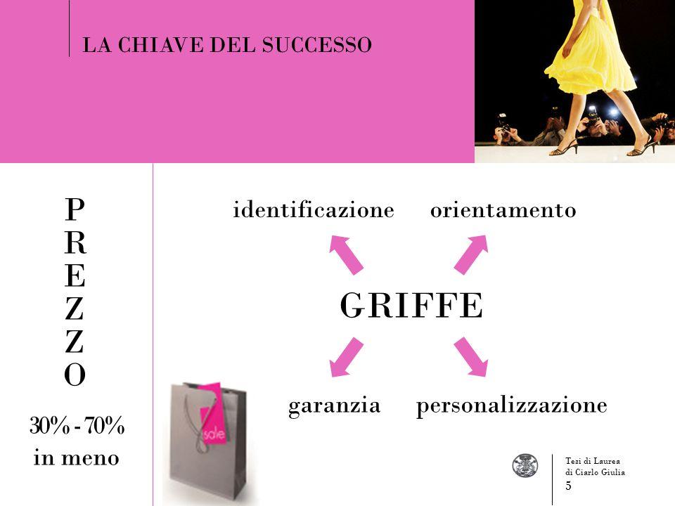 GRIFFE LA CHIAVE DEL SUCCESSO identificazioneorientamento garanziapersonalizzazione 30% - 70% in meno Tesi di Laurea di Ciarlo Giulia 5
