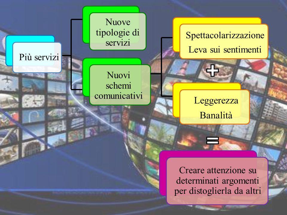 Nuove tipologie di servizi Più servizi Nuovi schemi comunicativi Spettacolarizzazione Leva sui sentimenti Leggerezza Banalità Creare attenzione su determinati argomenti per distoglierla da altri