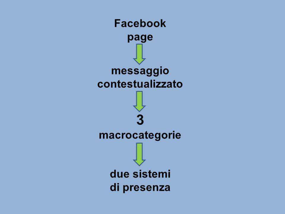 Facebook page messaggio contestualizzato 3 macrocategorie due sistemi di presenza