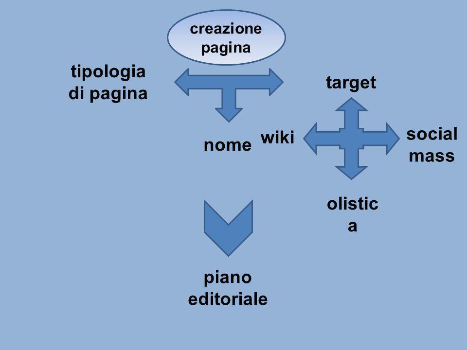 tipologia di pagina nome target wiki olistic a social mass piano editoriale creazione pagina